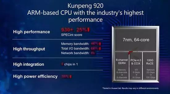 Huawei Kunpeng 920 is the highest performance ARM-based processor in the industry.